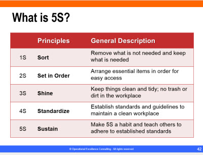 Learn Lean 5s Best Practices