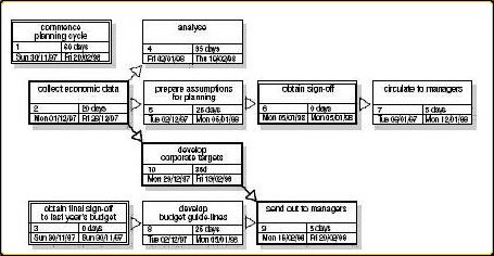 create a project network diagram in powerpoint 2003 - Activity Network Diagram Template