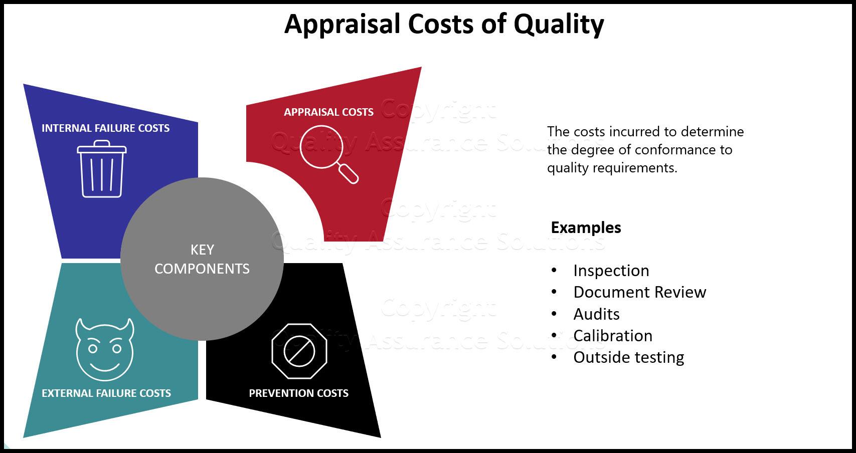 Appraisal Costs slide