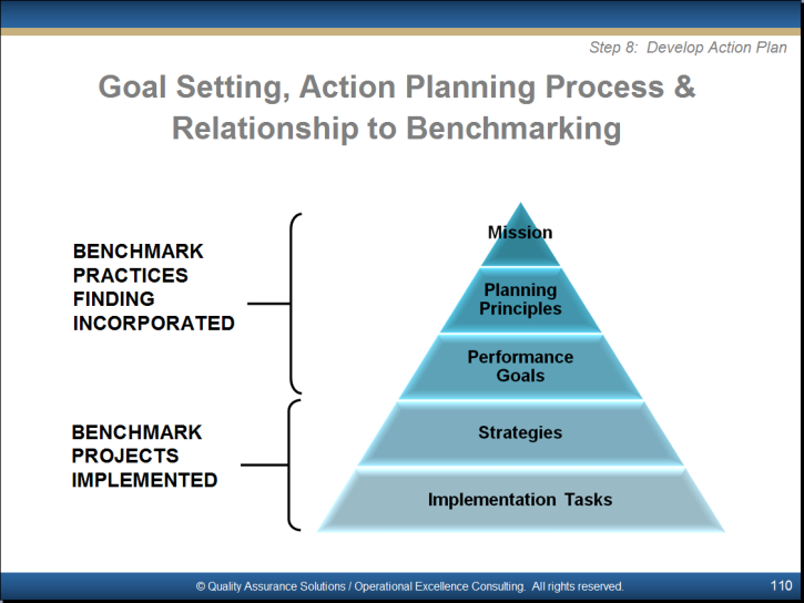 Benchmarking Training Powerpoint