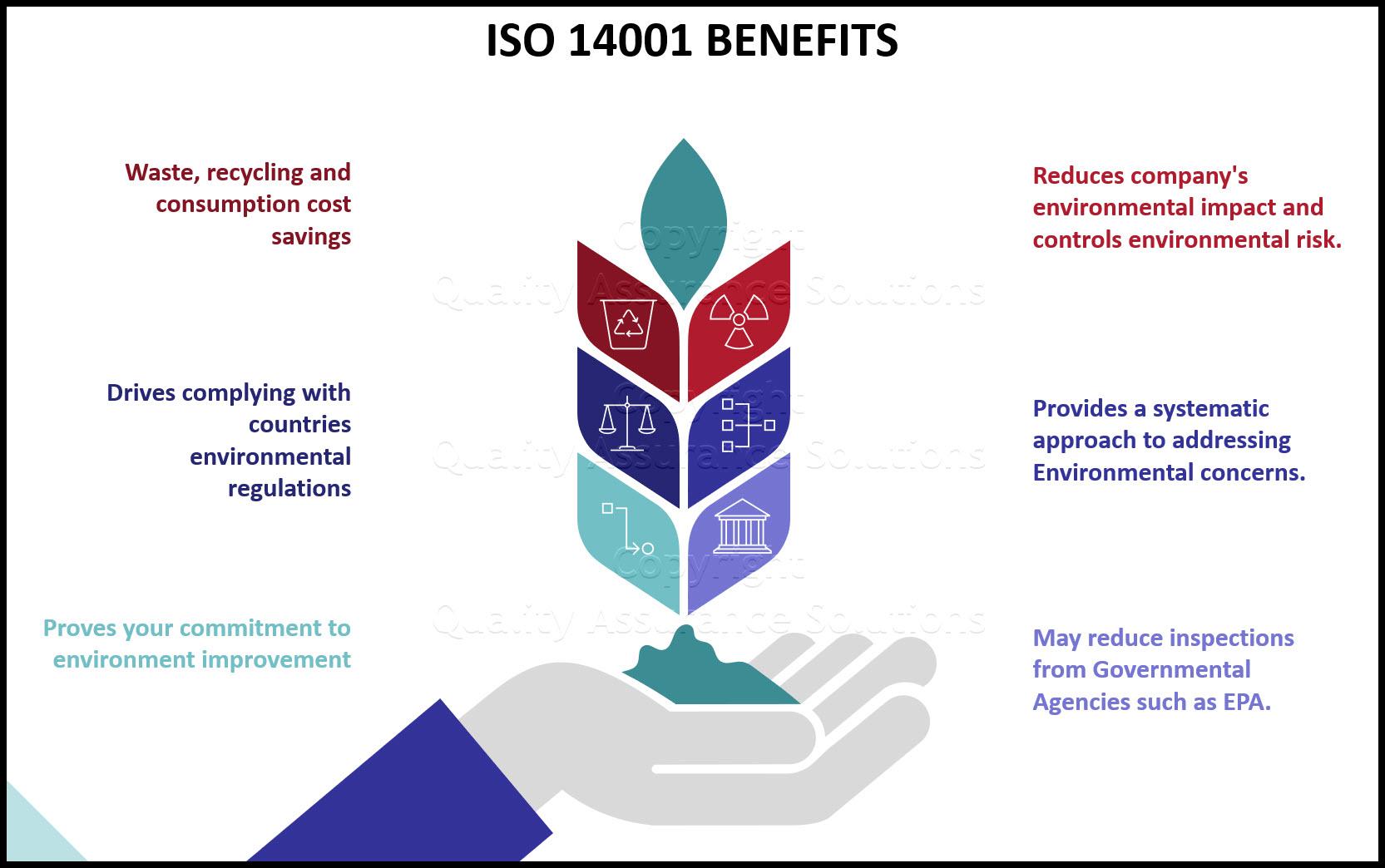 Benefits of ISO 14001 slide