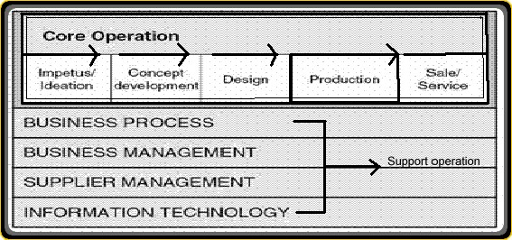 Business operation model fbccfo Image collections