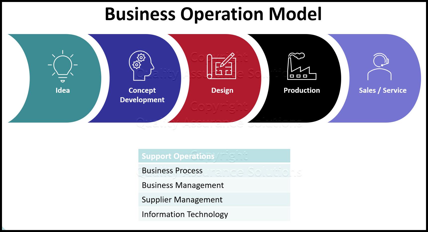 Business Operation Model slide