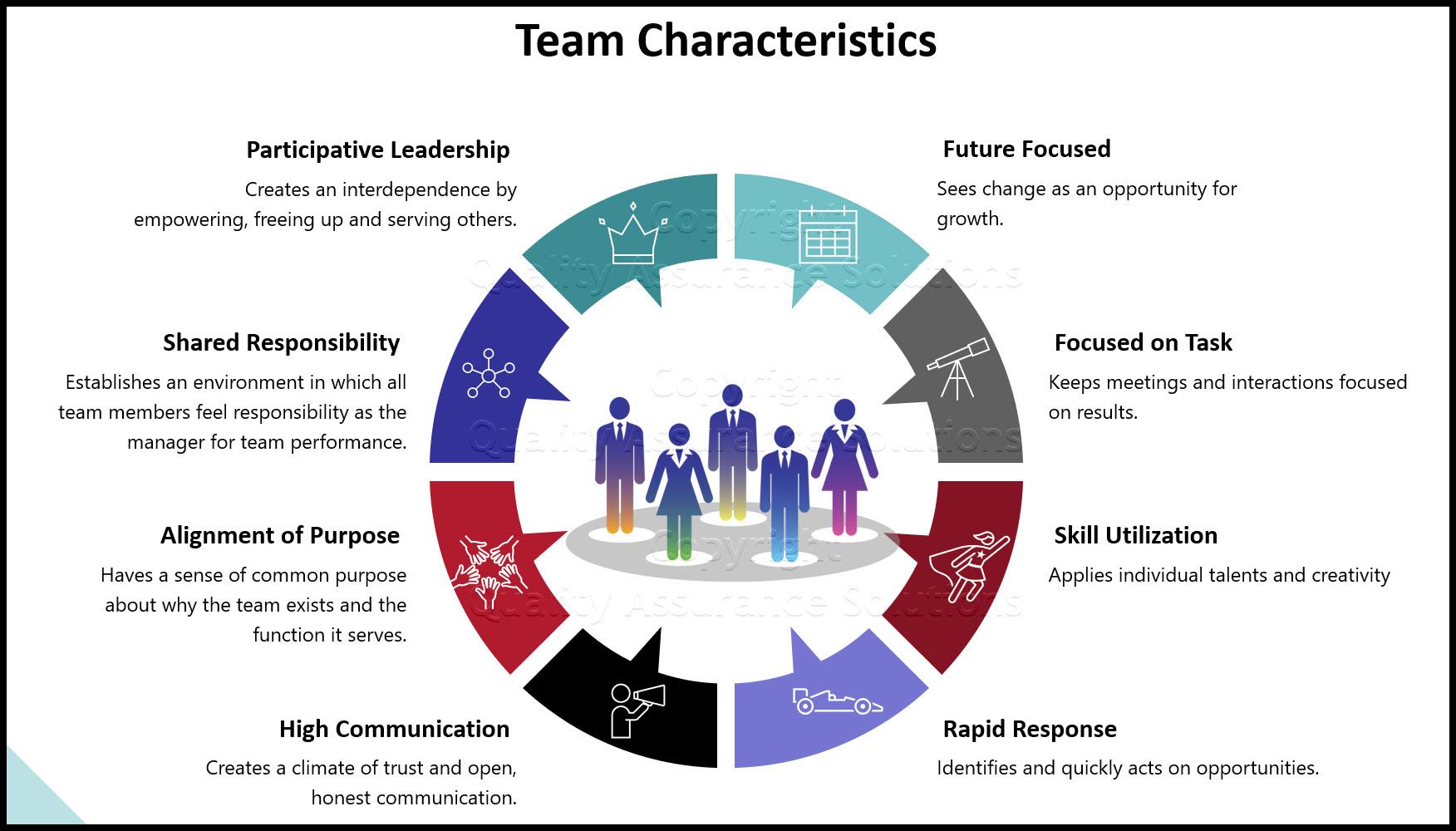 Characteristics of a Good Team ppt