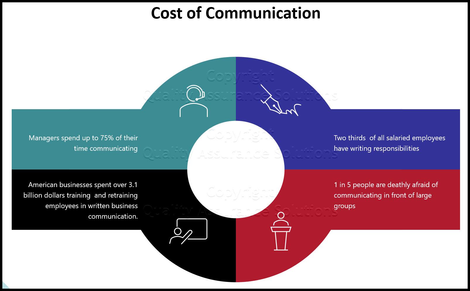 Communication In Business slide