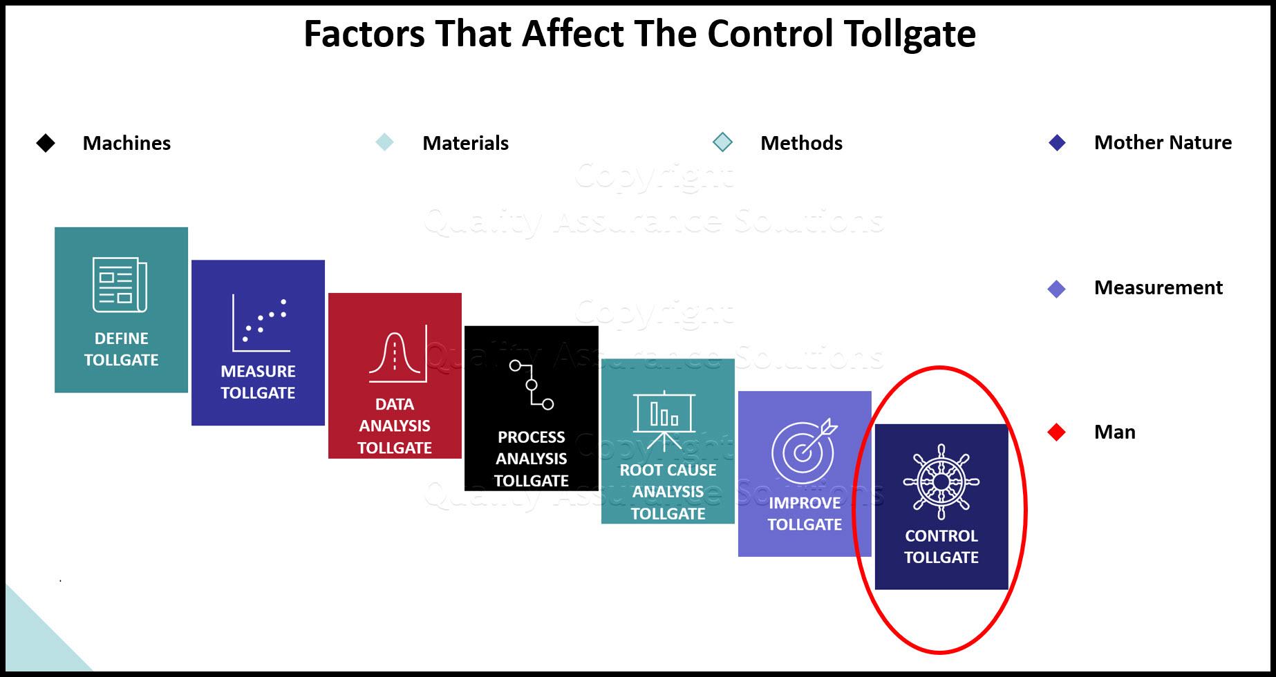 Control Tollgate slide