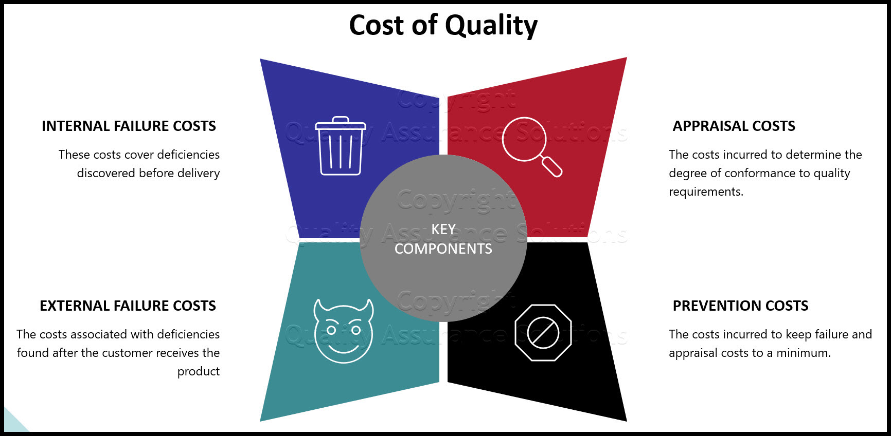 Cost of Quality Slide