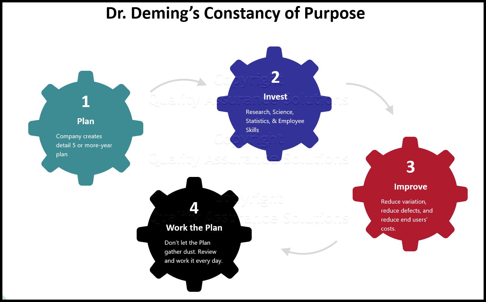 Deming Point 1 slide