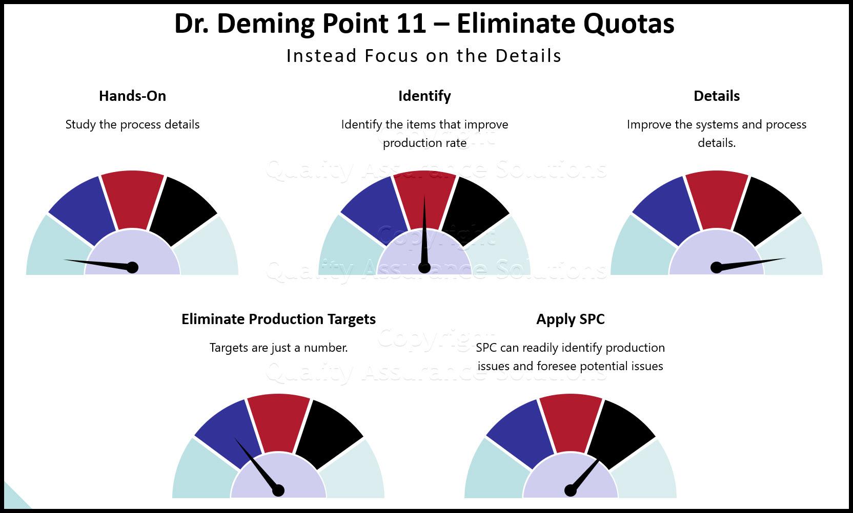Deming Point 11 slide
