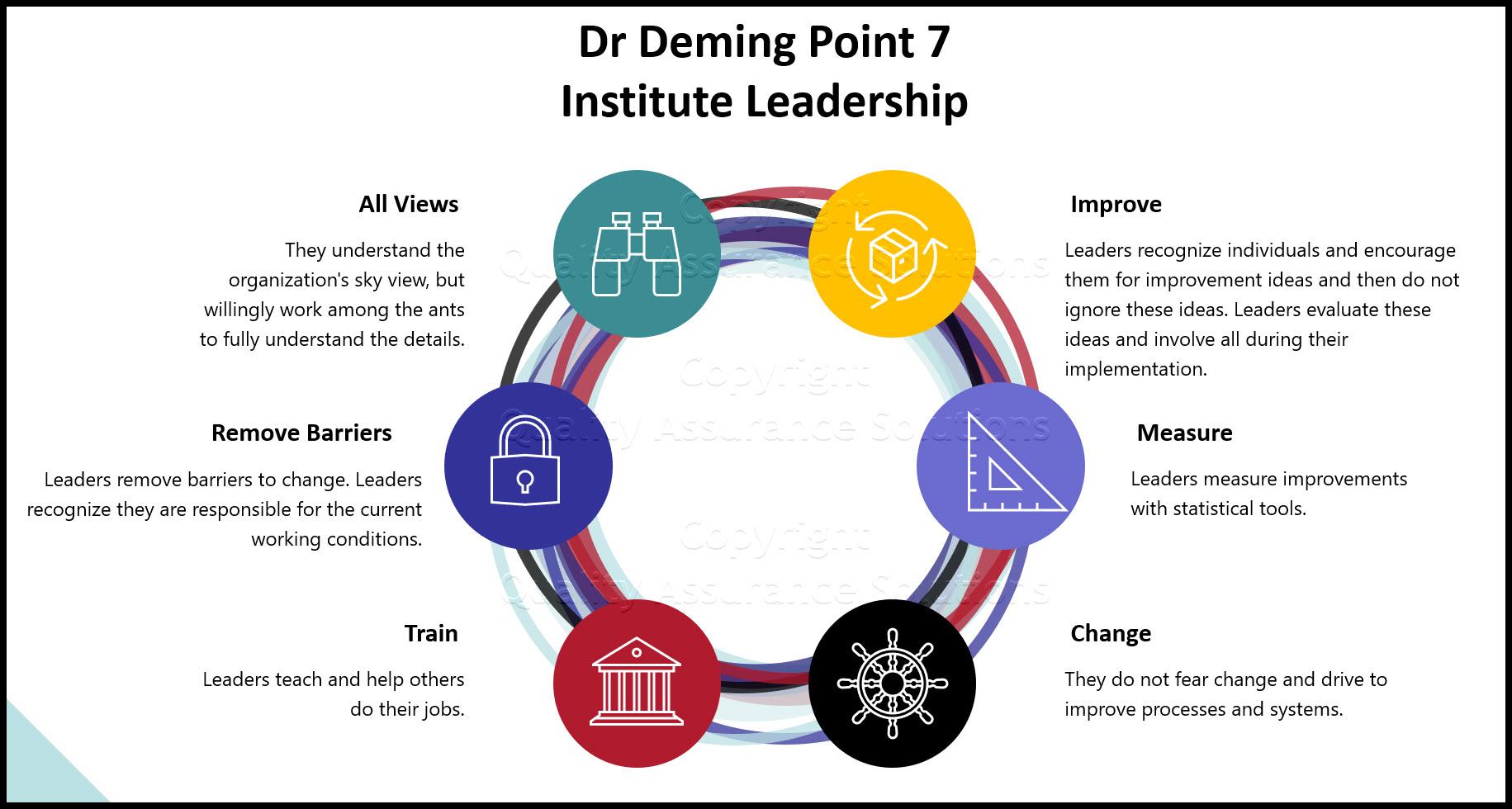 Deming Point 7 business slide
