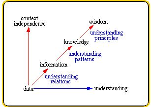 the difference between knowledge and wisdom Wisdom wisdom mean to apply your knowledge, information, data and experience wisely and intelligently it is the art to distinct between right and wrong, wishes and necessities, bad and good.