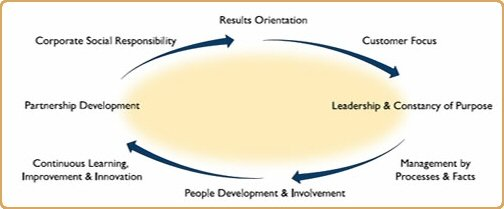 Fundamental Concepts of Quality Improvement