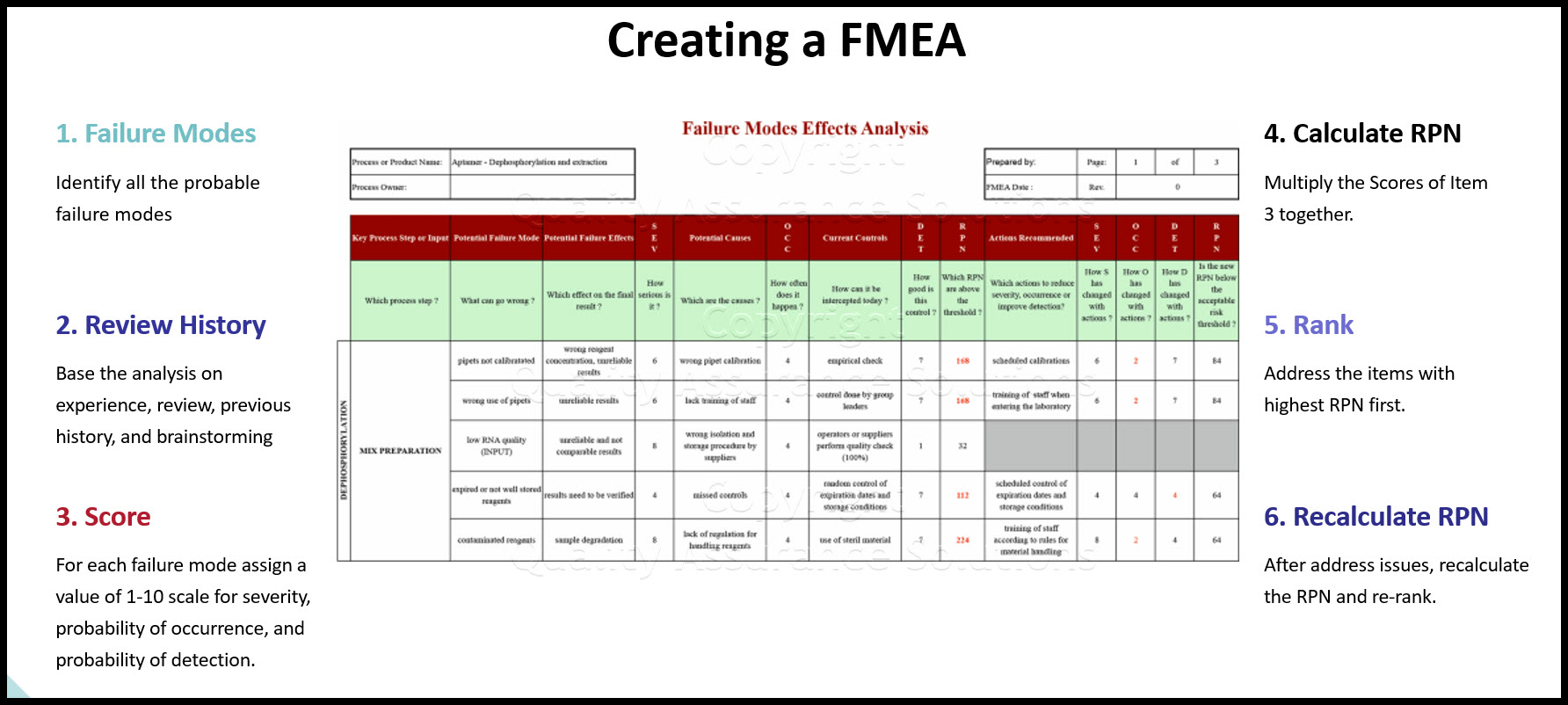 FMEA business slide