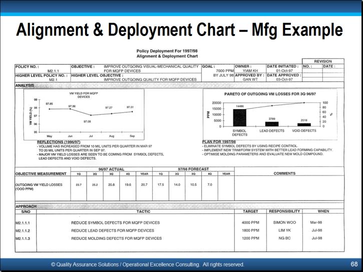 318911217345409529 in addition 13775 further Watch further General Lean Topics furthermore Lean Strategic Planning Process. on hoshin kanri x matrix