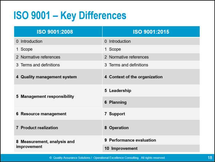 iso 90012015 awareness