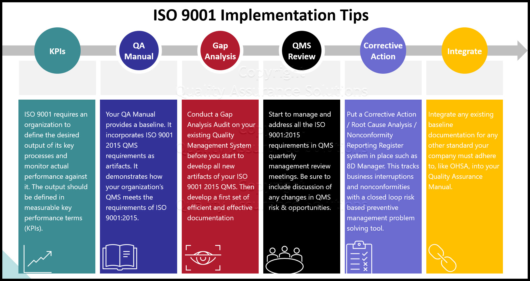ISO 9001 2015 QMS business slide