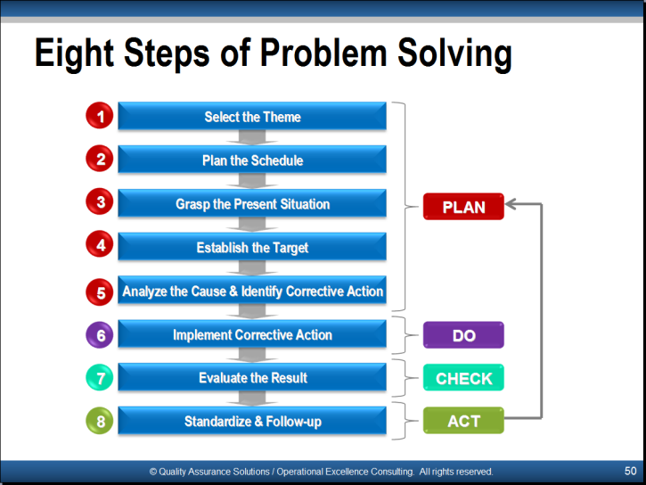 problem solving tools slide examples iso 9001 awareness is one of our many powerpoint presentations