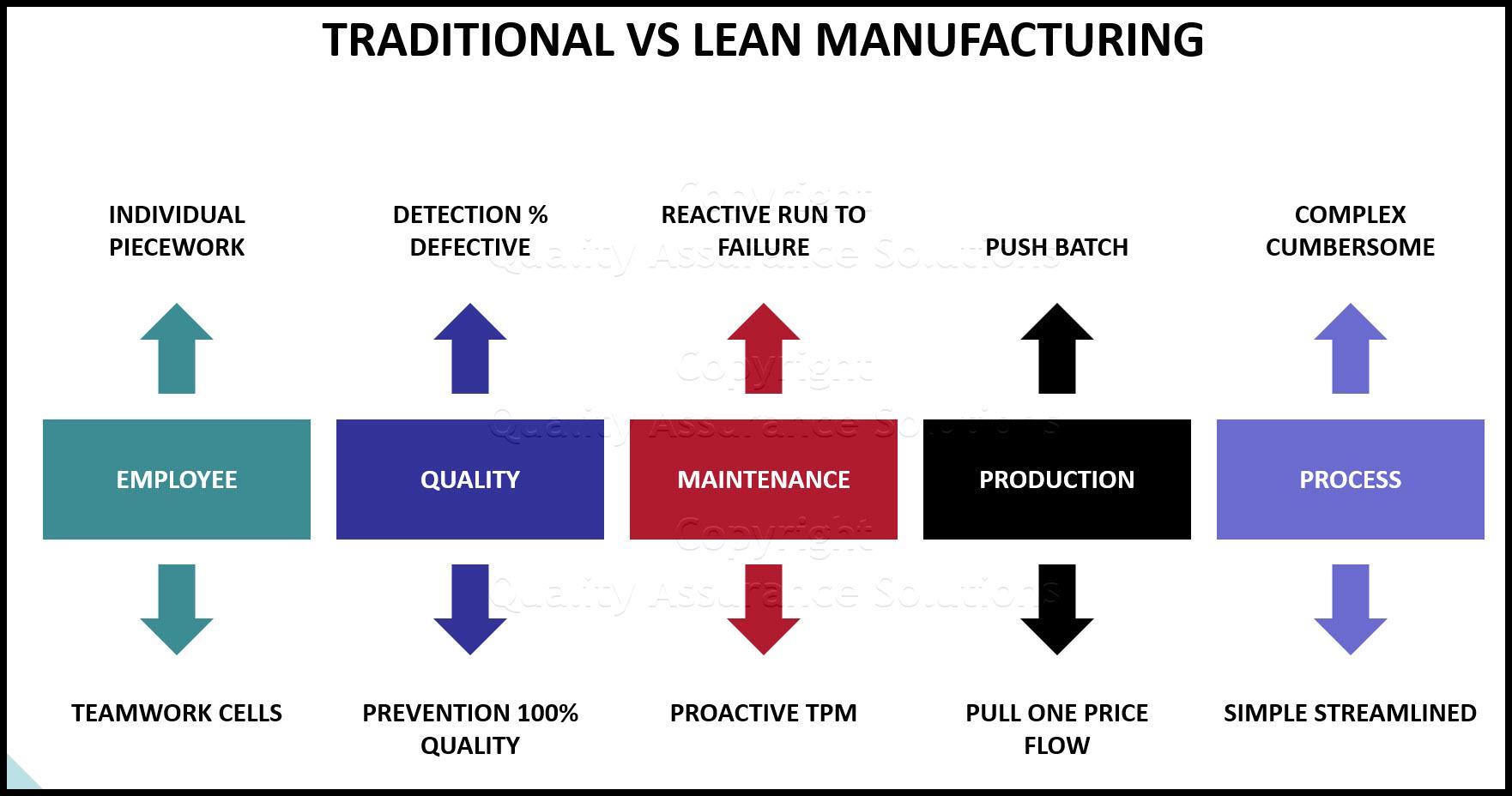 Lean manufacturing business slide