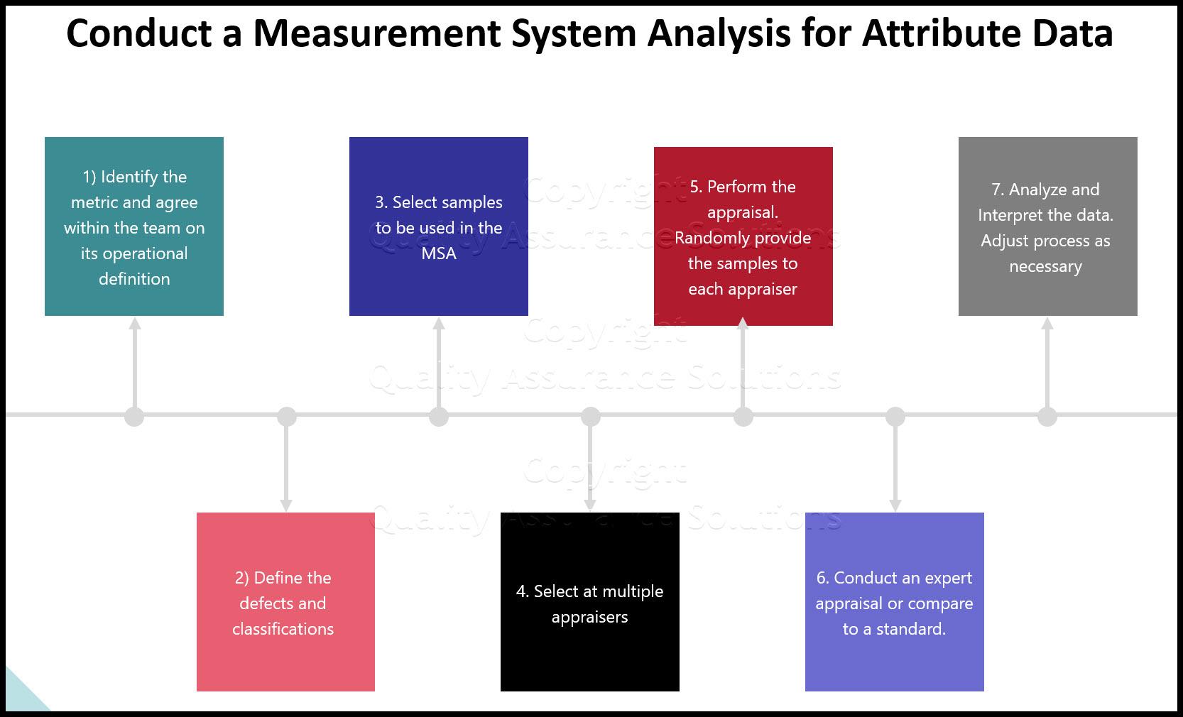 MSA Attribute Data business slide