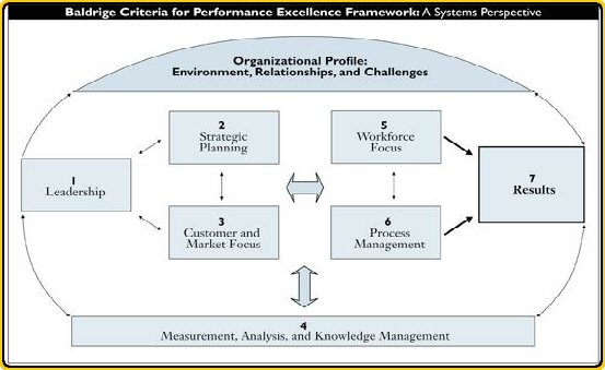 baldrige criterion 2015-2018 ahca/ncal quality initiative integrated management system to initiative are the baldrige performance excellence criteria and baldrige.
