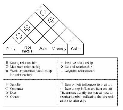 Matrix diagram in the figure below the customer requirements are related to one another for example a strong relationship links color and trace metals while viscosity ccuart Gallery