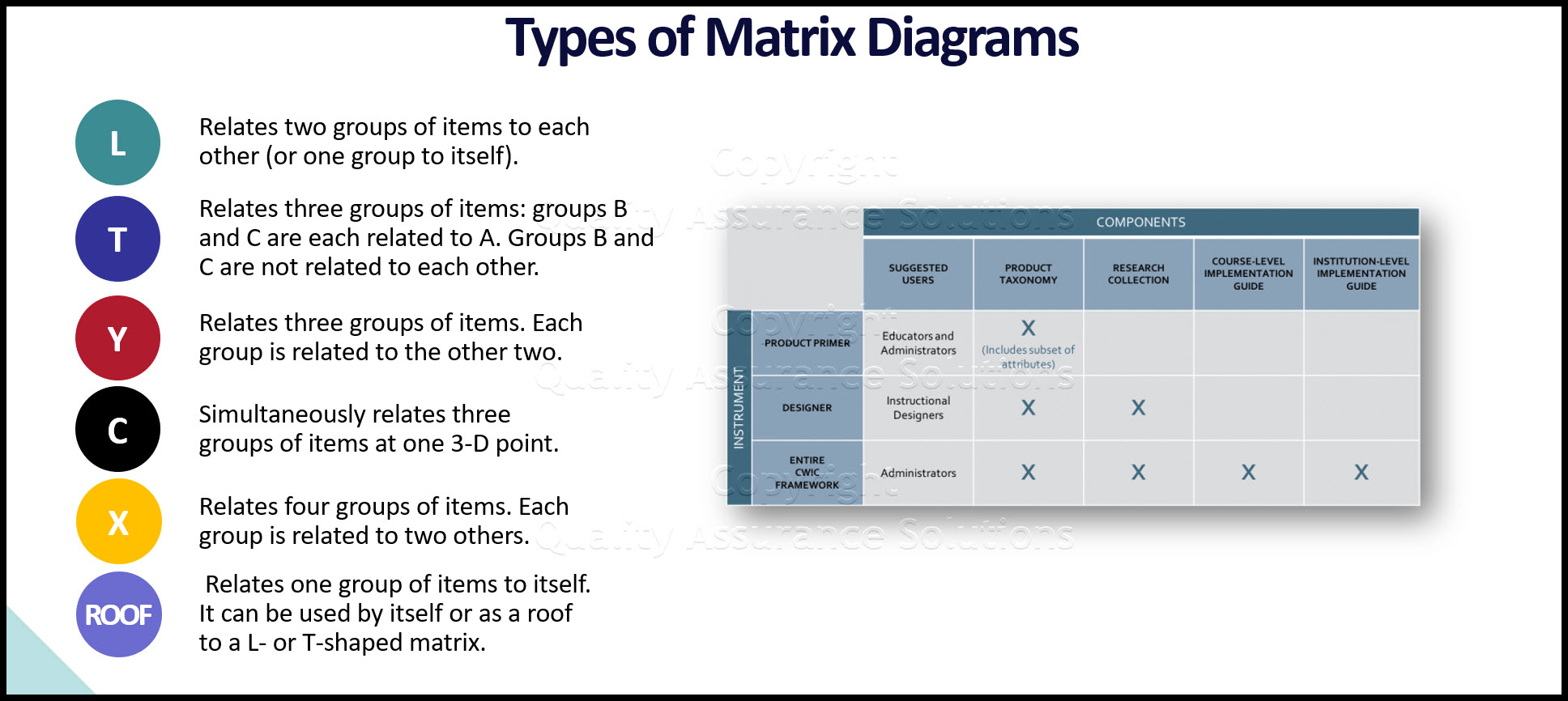 Matrix diagram business slide