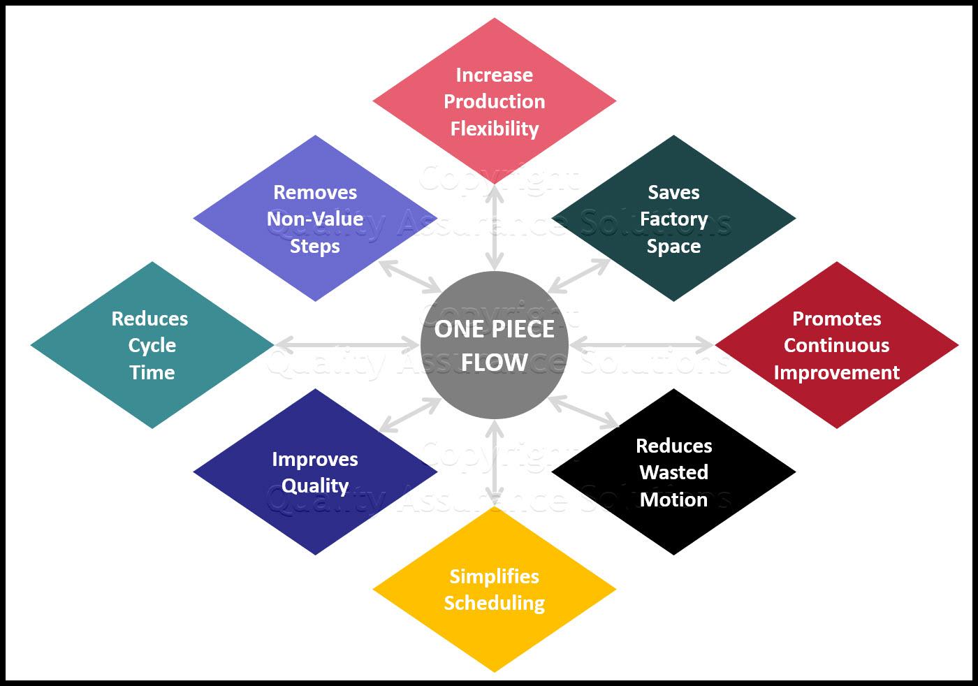 One Piece Flow business slide