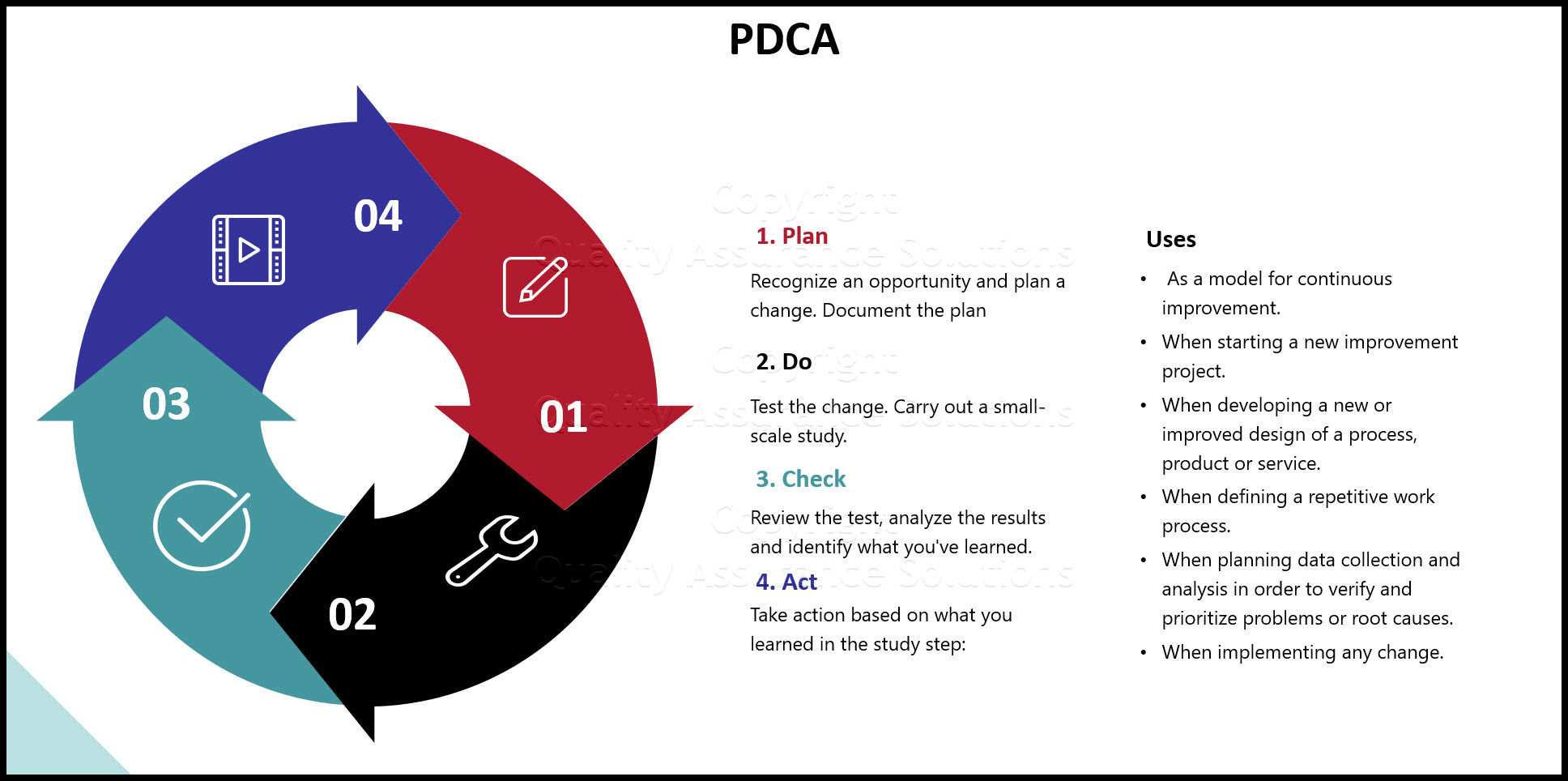 PDCA cycle business slide