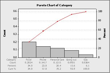 Pareto chart 5 arrange the categories in descending way per the total sums ccuart Image collections
