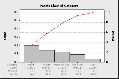Pareto chart ccuart Images