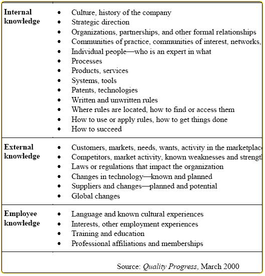 Planning For Knowledge Management