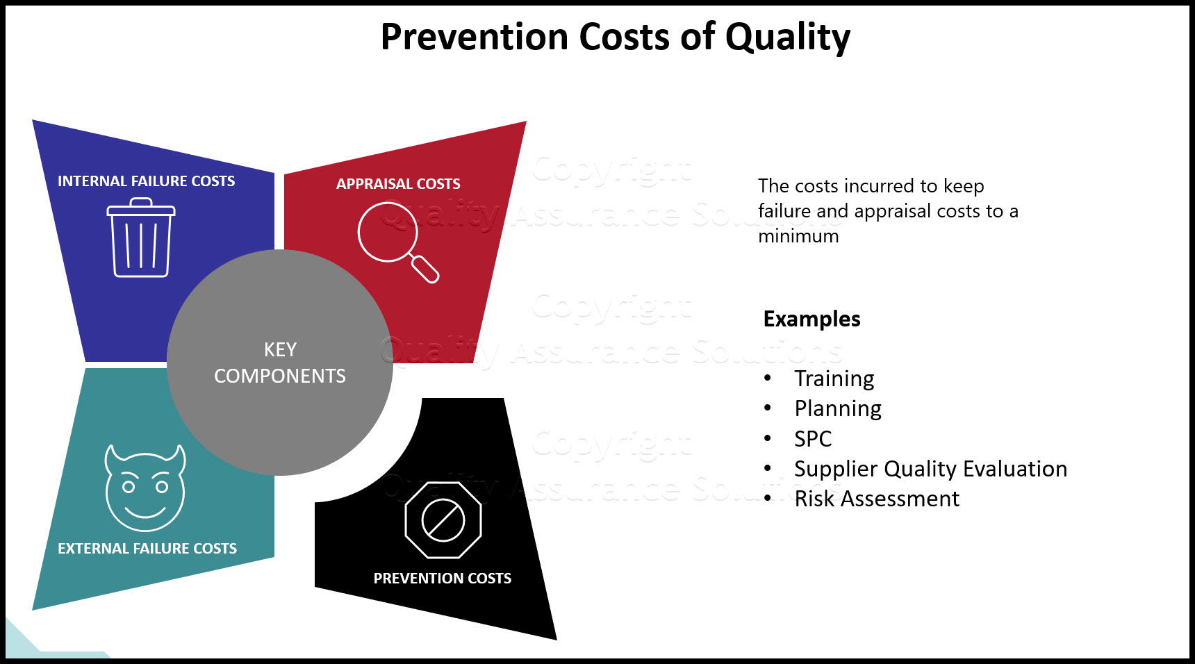 Prevention Costs of Quality Costs