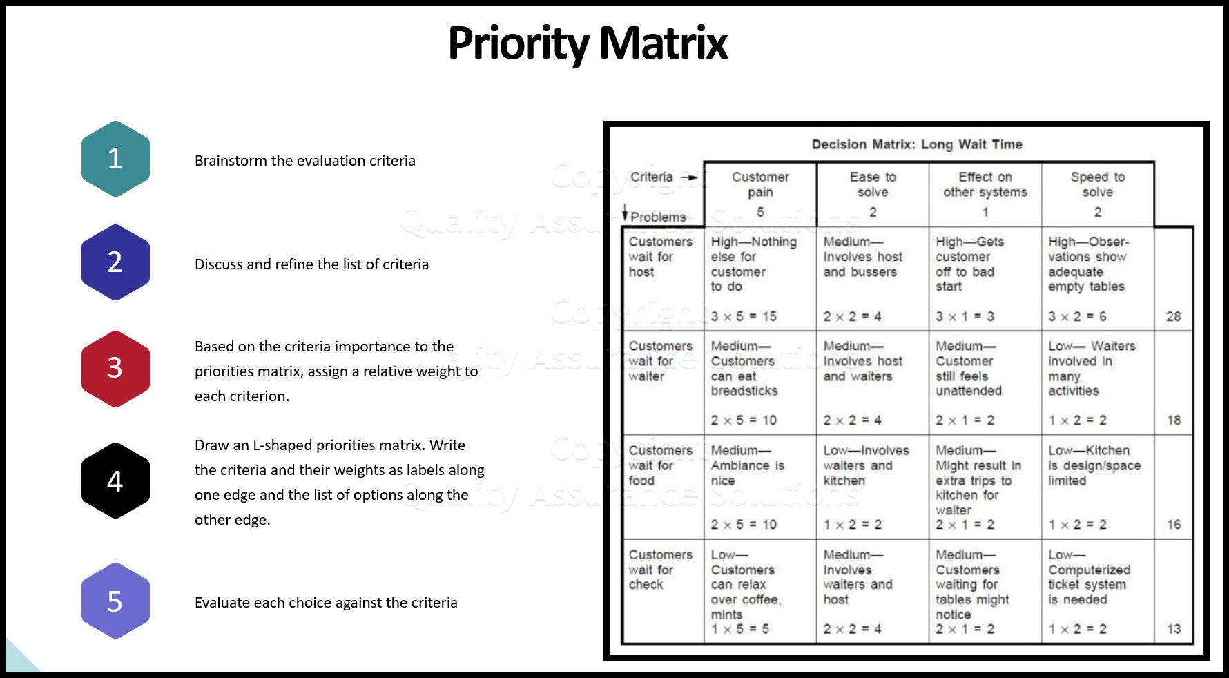 Priorities matrix business slide