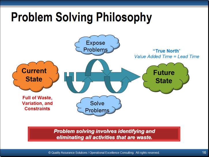 problem solving tools slide examples