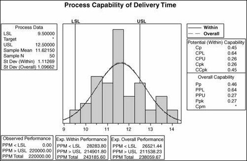 Understand Process Capability