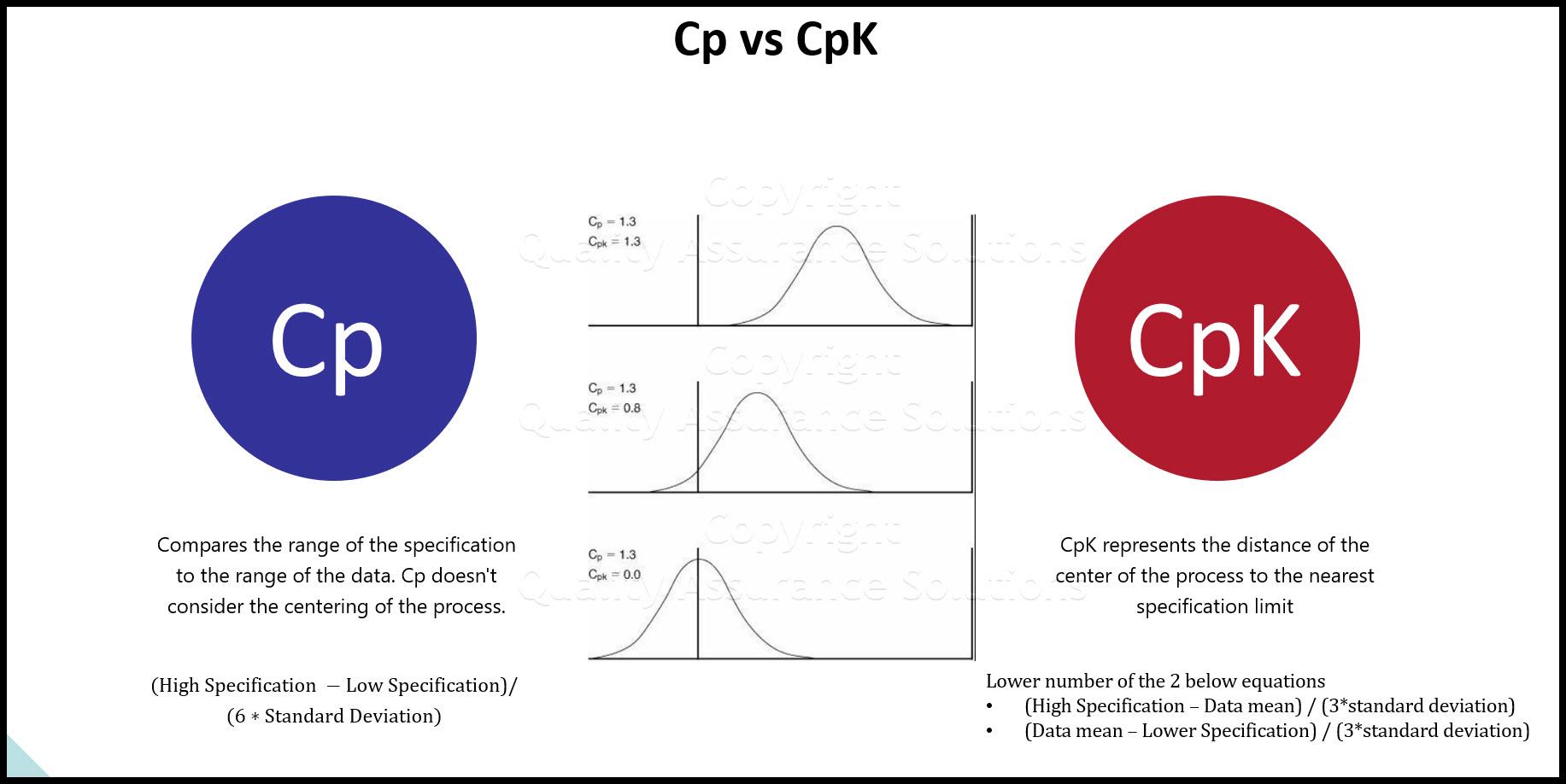 Process Capability business slide