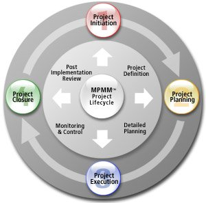 importance of project phases Deliver your projects more effectively by defining project phases and using key project management processes find out what these are.