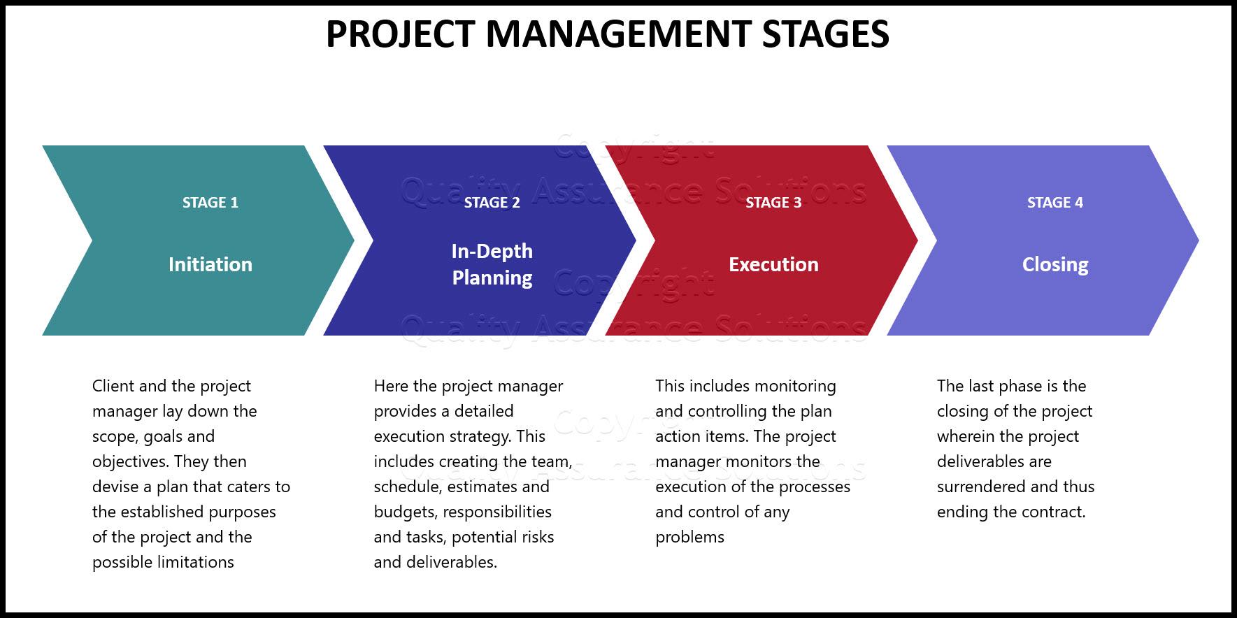 Project management methodology business slide