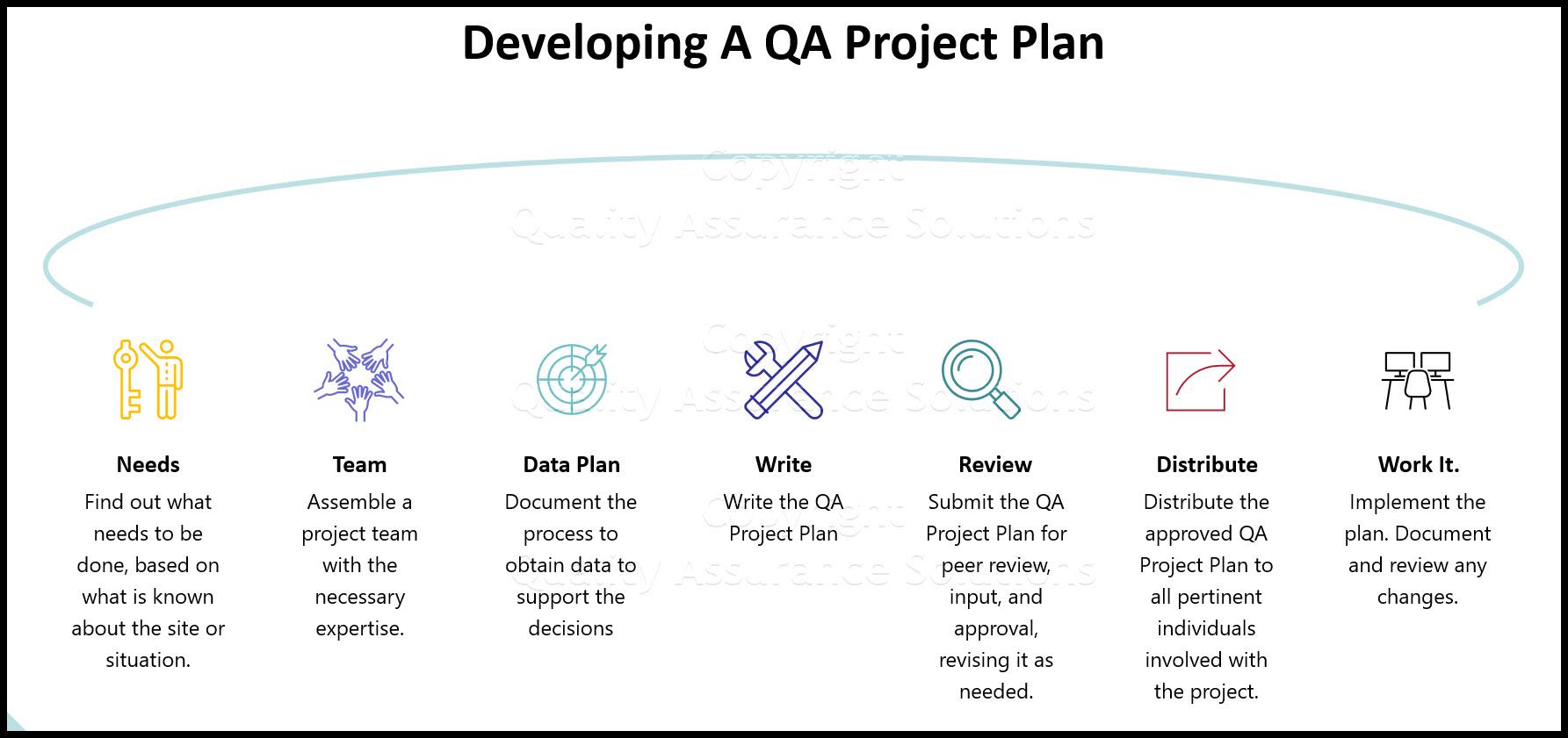 QA Project Plan business slide