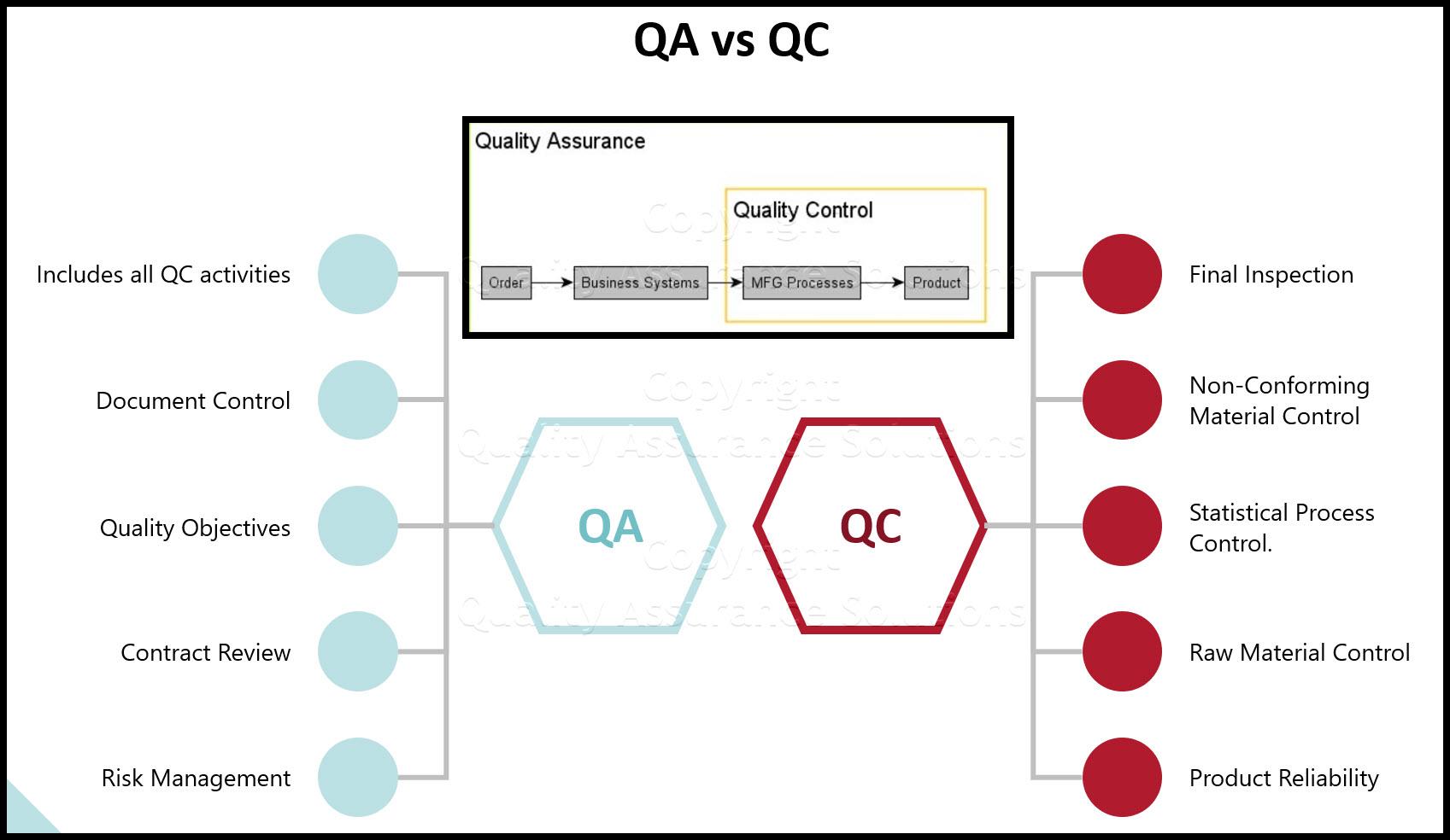 Quality Assurance vs Quality Control business slide