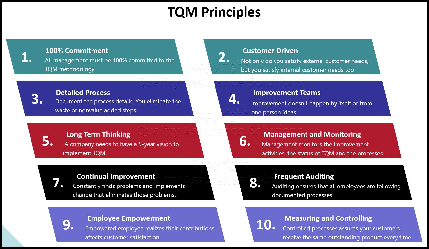 TQM Methodology business slide