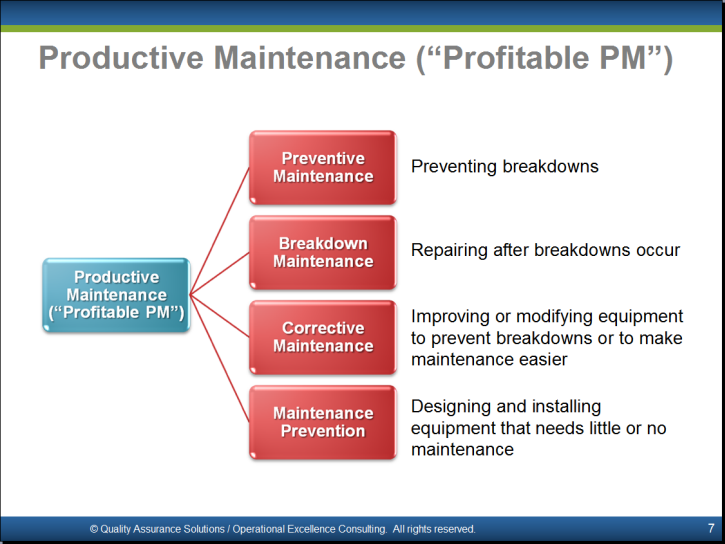 "an introduction to total productive maintenance That is part of the meaning of ""total"" in total productive maintenance top management needs to create an environment that will support the introduction of tpm."