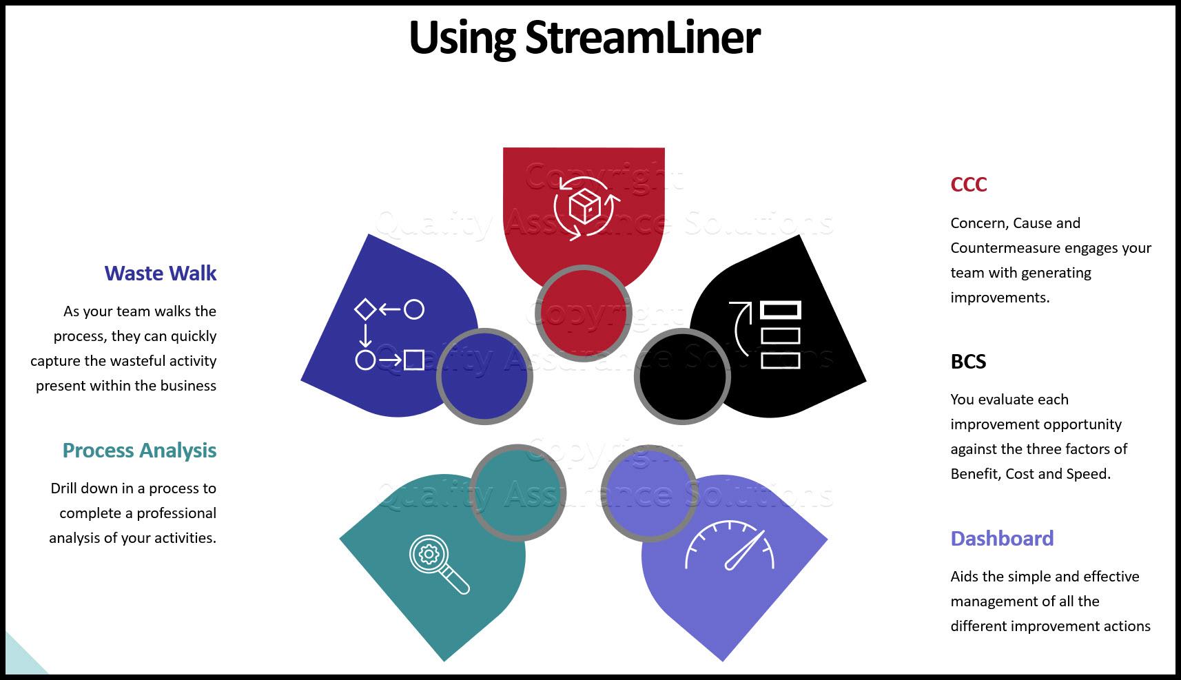 Using StreamLiner business slide