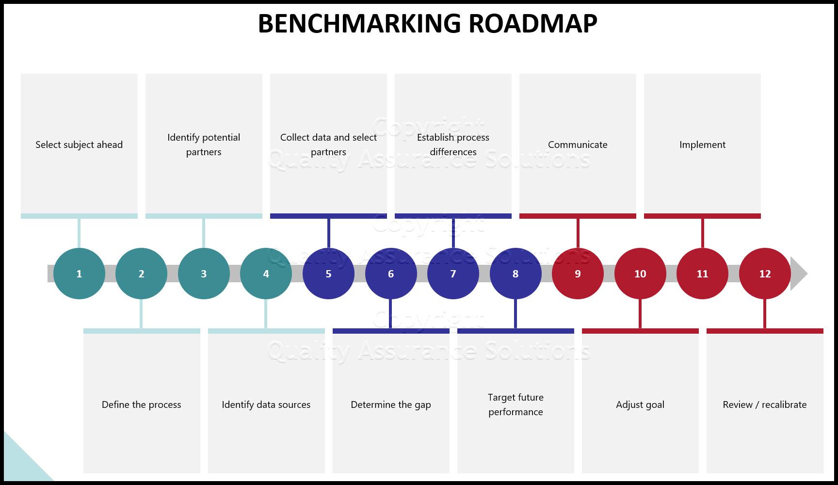 benchmarking definition slide