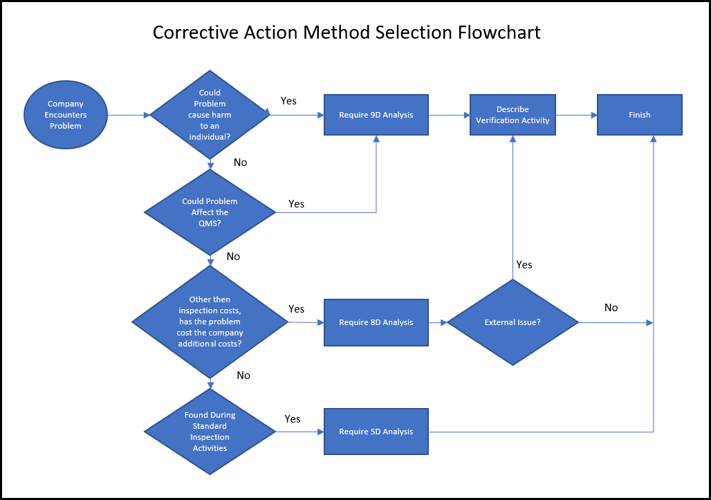 Corrective Action Form And Choosing The Right Method