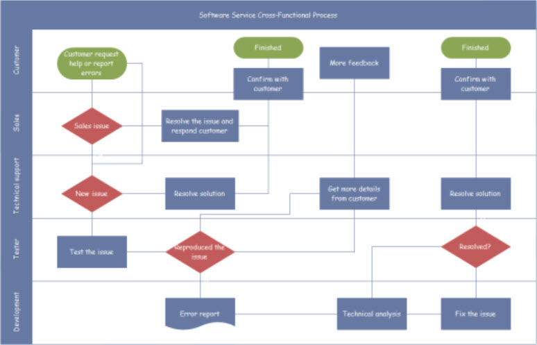 Selecting a flowchart program ccuart