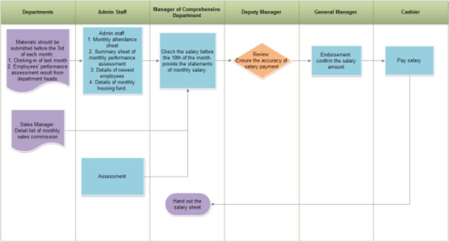 8d process flow diagram selecting a flowchart program  selecting a flowchart program