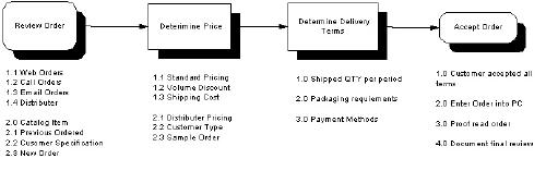flowchart samples in quality assurancestep by step details a flowchart