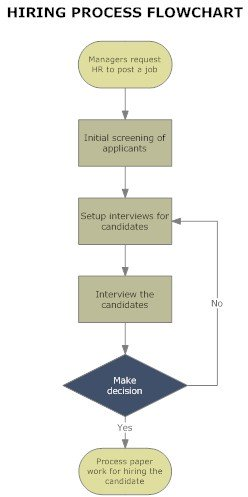 Flowchart Samples In Quality Assurance