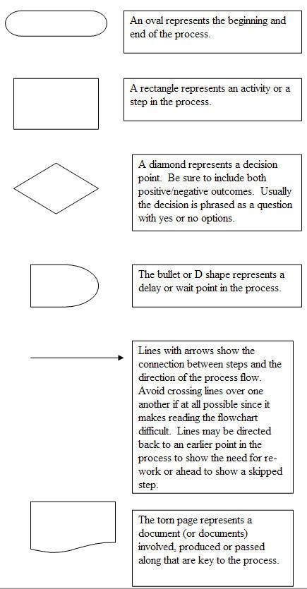 flowchart shapes and description basic process flow chart basic process flow chart basic process flow chart basic process flow chart